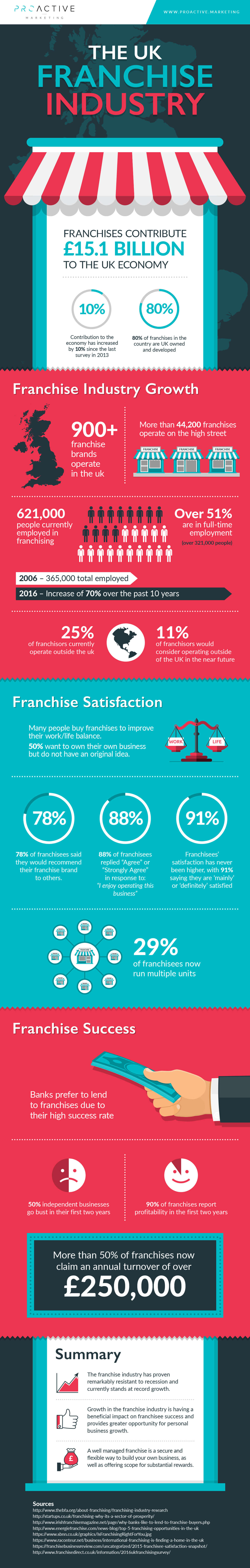 UK Franchise Industry